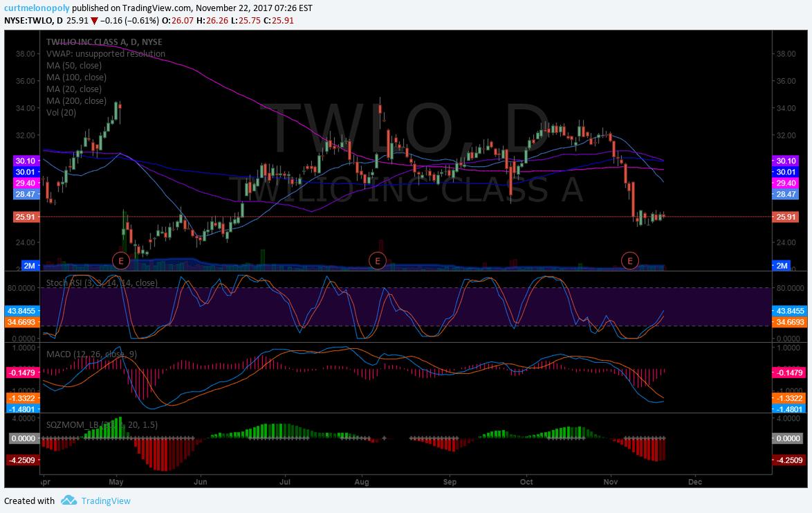 $TWLO, swingtrading chart
