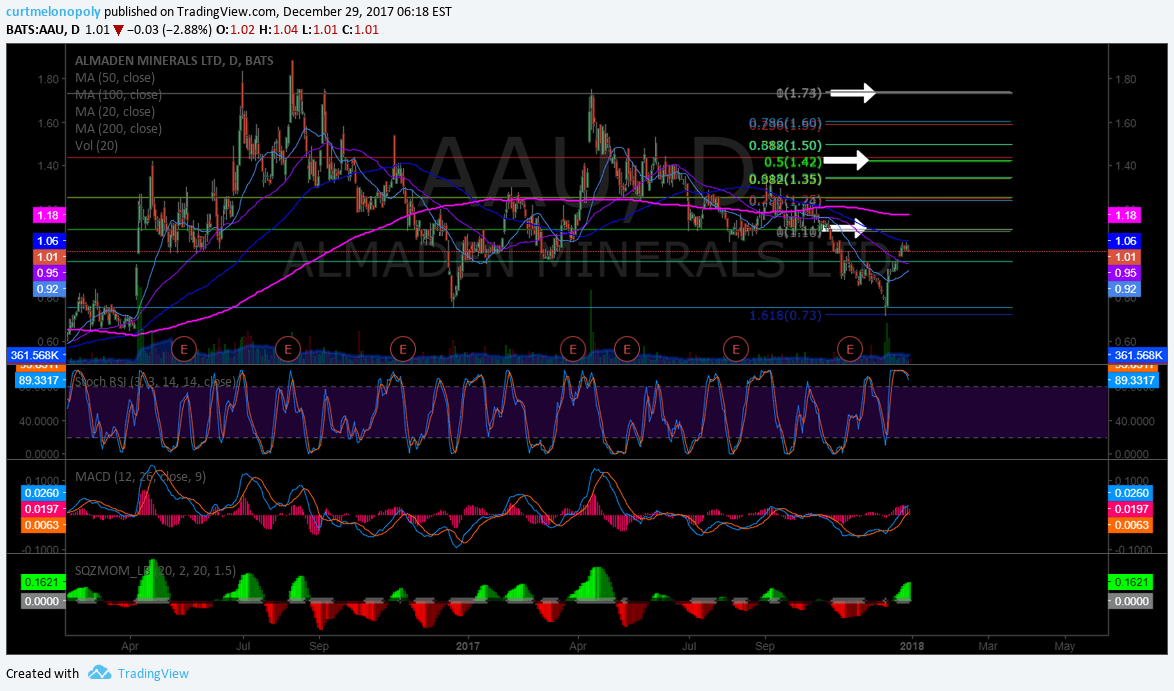 $AAU, buy, sell, triggers, chart