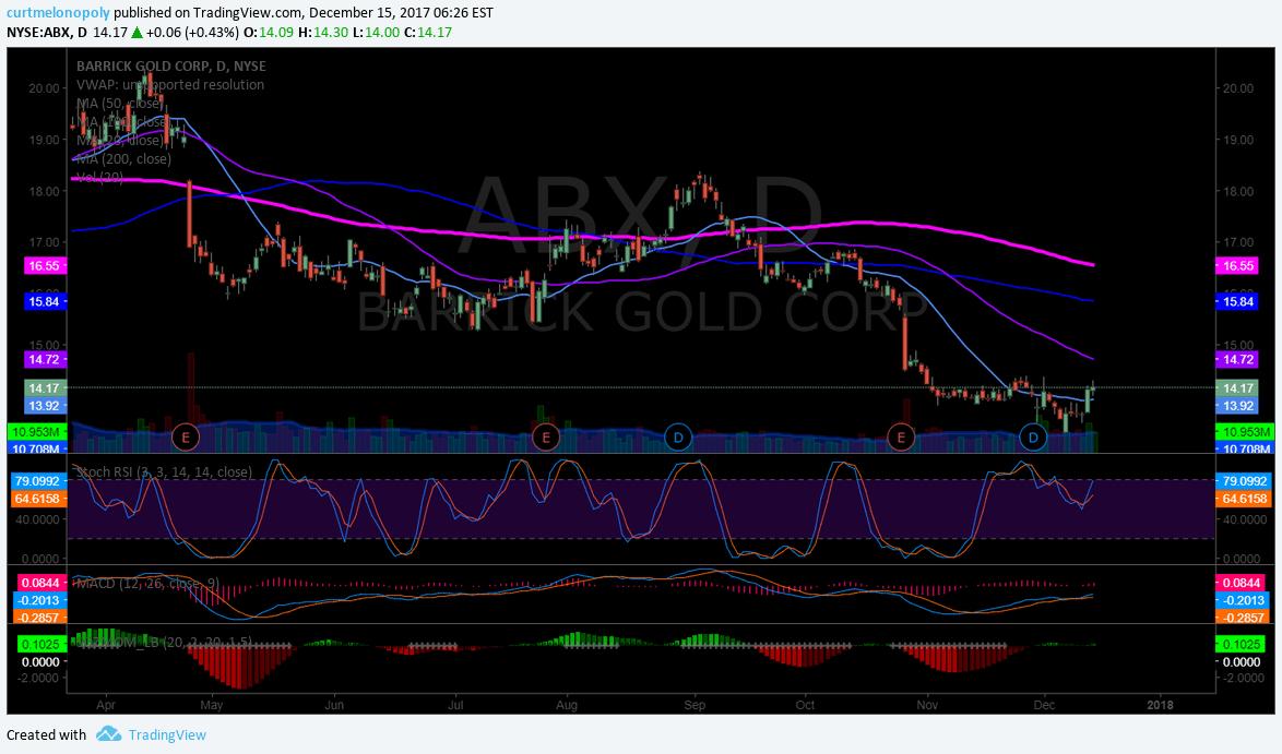$ABX, chart