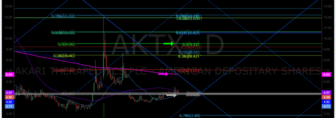 $AKTX, Swing, Trade, Buy Sell, Triggers, Chart