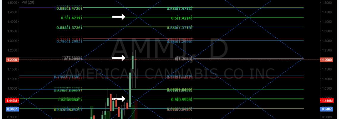 $AMMJ, Swing, trading, chart