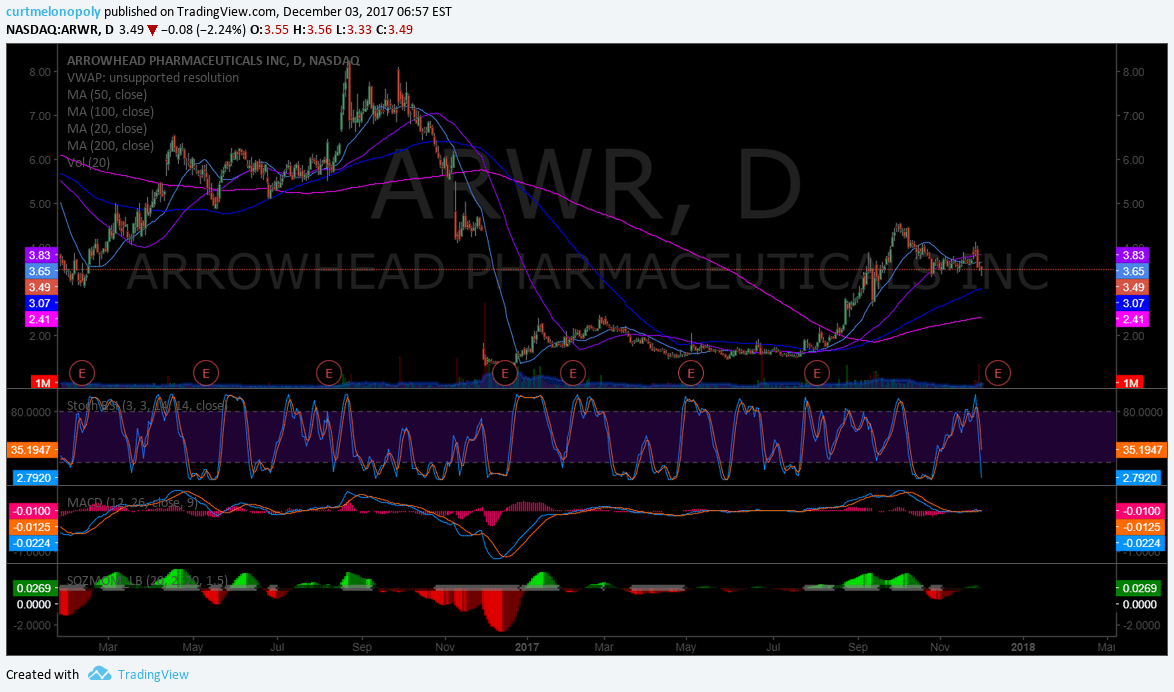 $ARWR, daily, chart