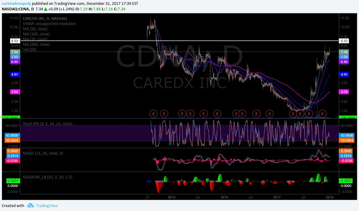 $CDNA, Swing trade, chart