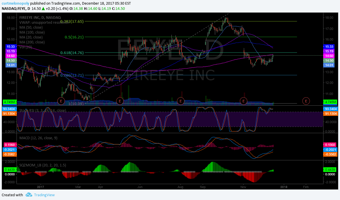 $FEYE, premarket, on watch