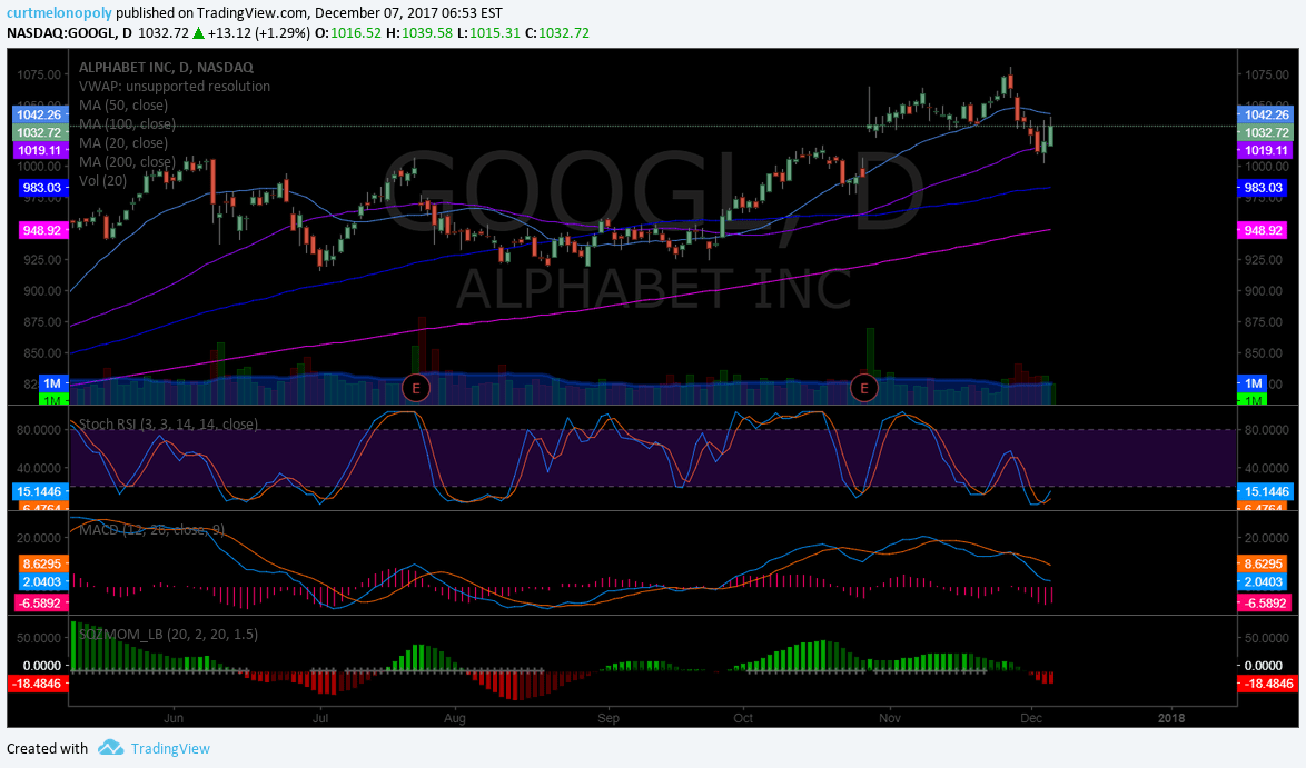 $GOOGL, Chart