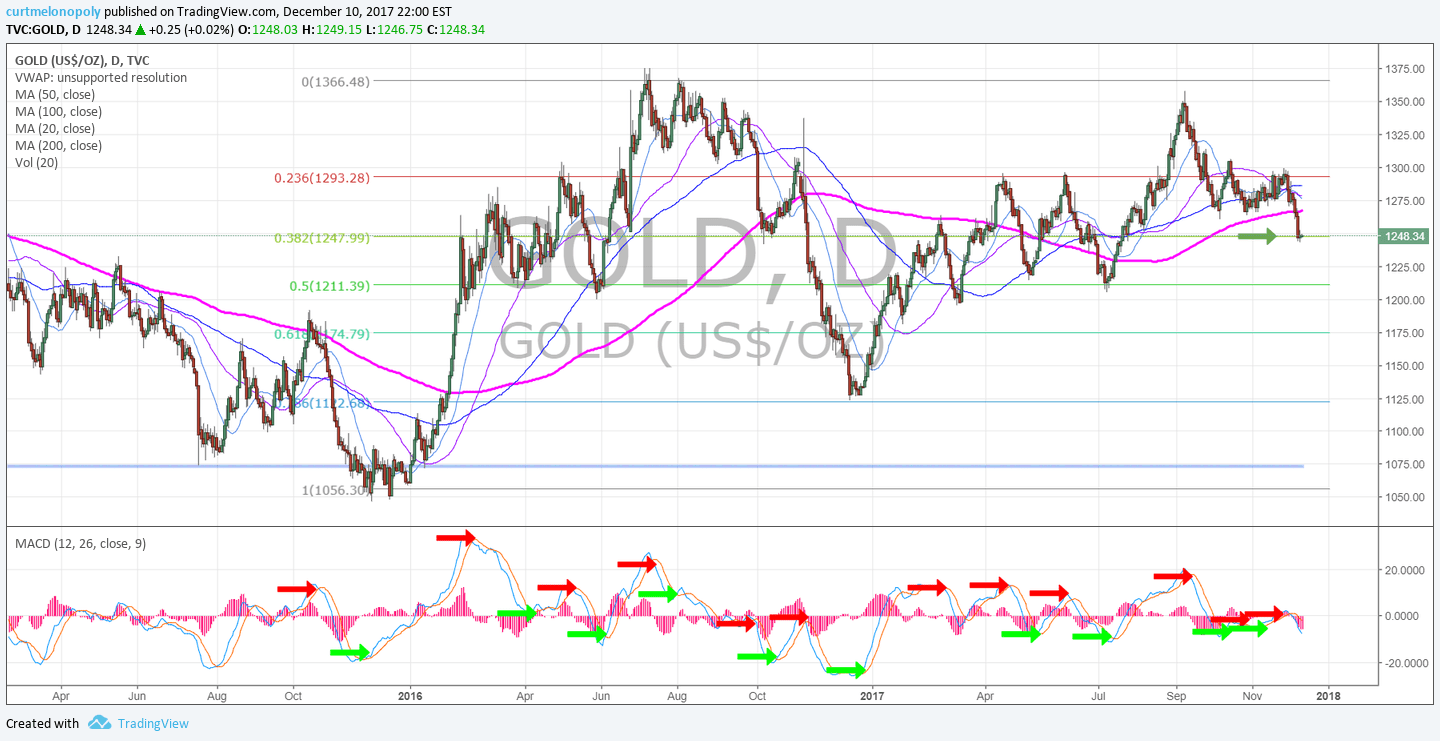Gold, Daily, Chart