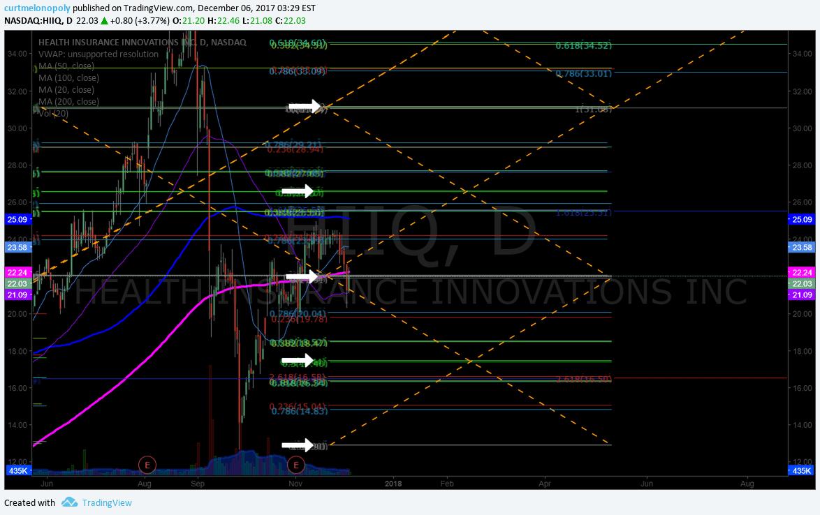 $HIIQ, swing, trade, chart