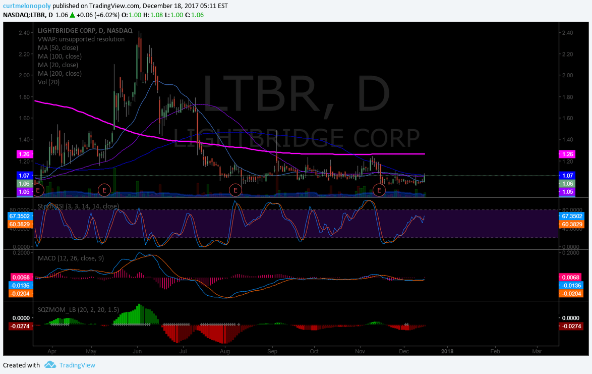 $LTBR, Daily, Chart
