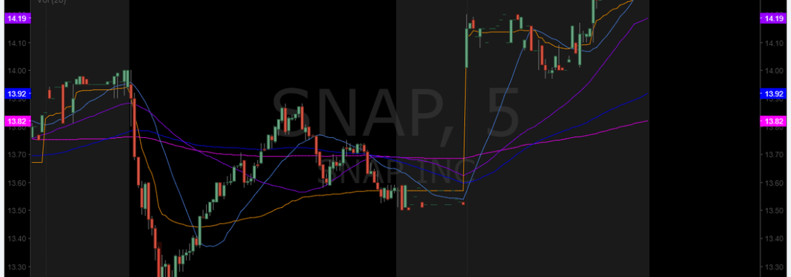 $SNAP, premarket, trading, plan