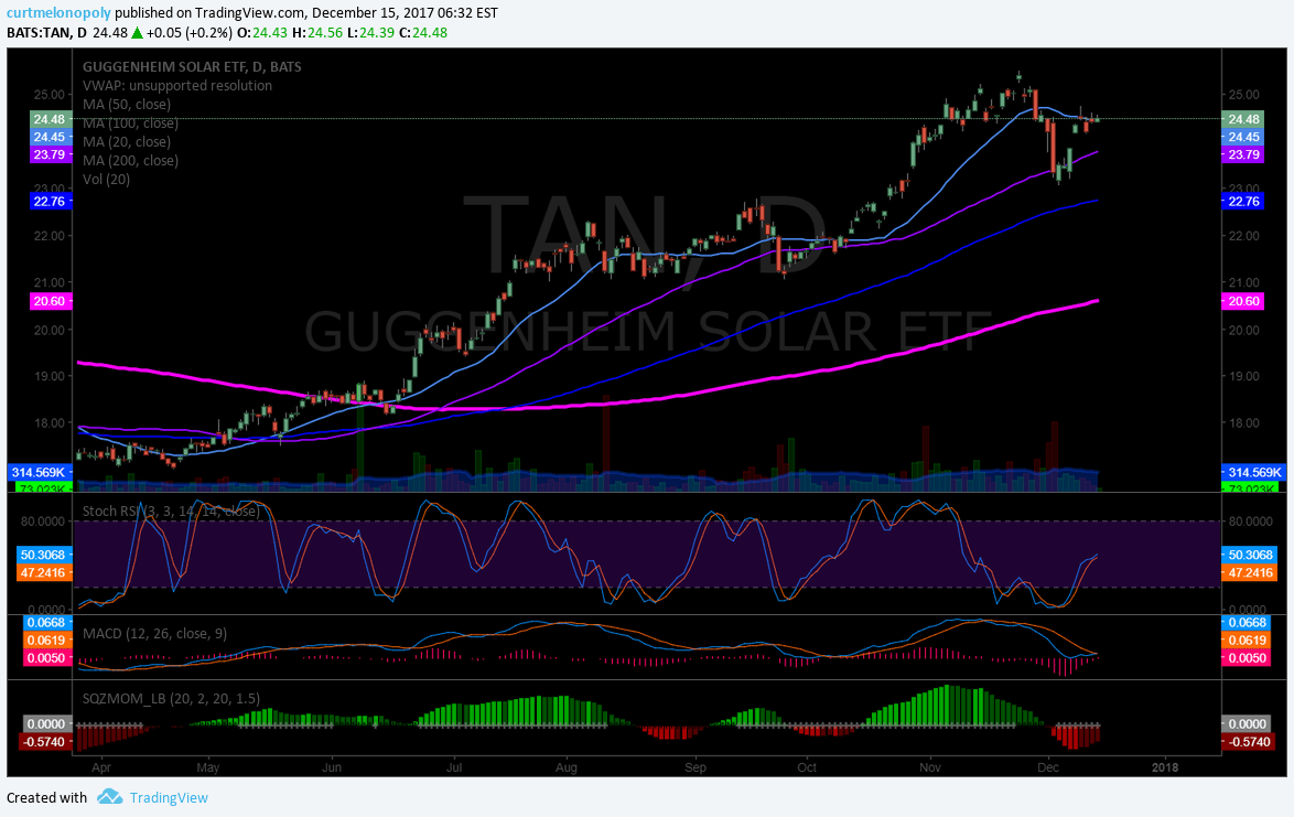 $TAN, chart