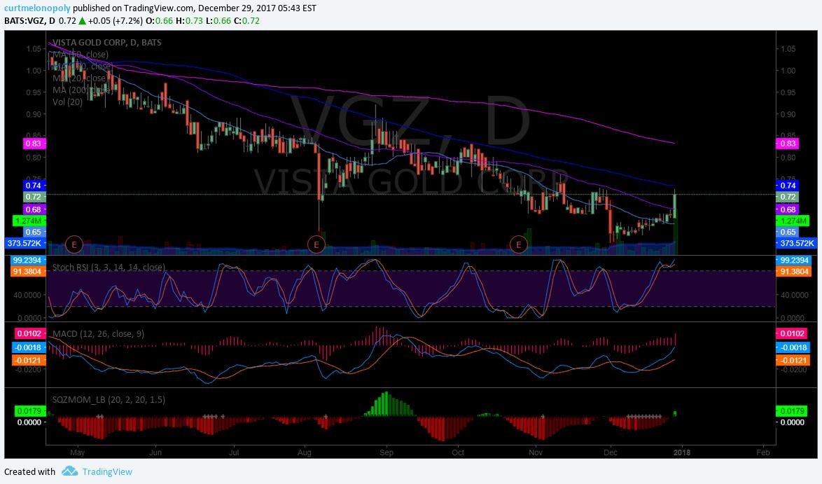 $VGZ, Chart, Swing trade