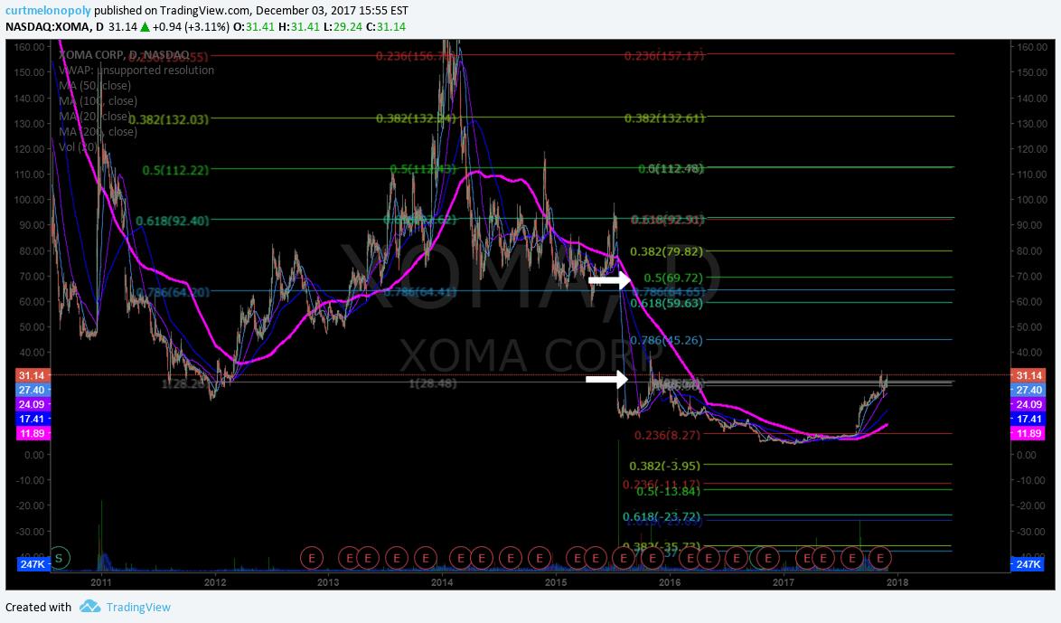 $XOMA, chart