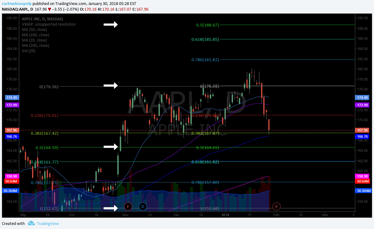 $AAPL, earnings, swing, trading, chart