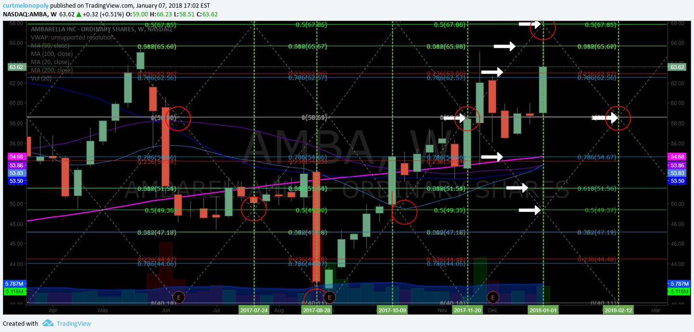 $AMBA, weekly, chart, swing, trading