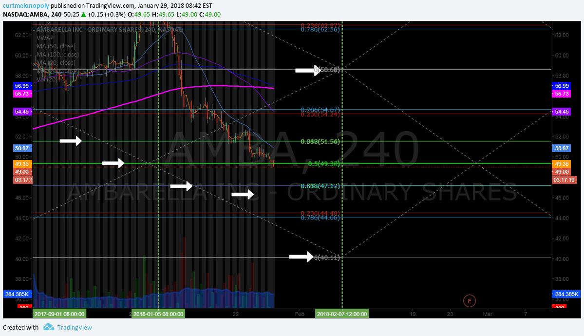 $AMBA, trading, plan, short, chart