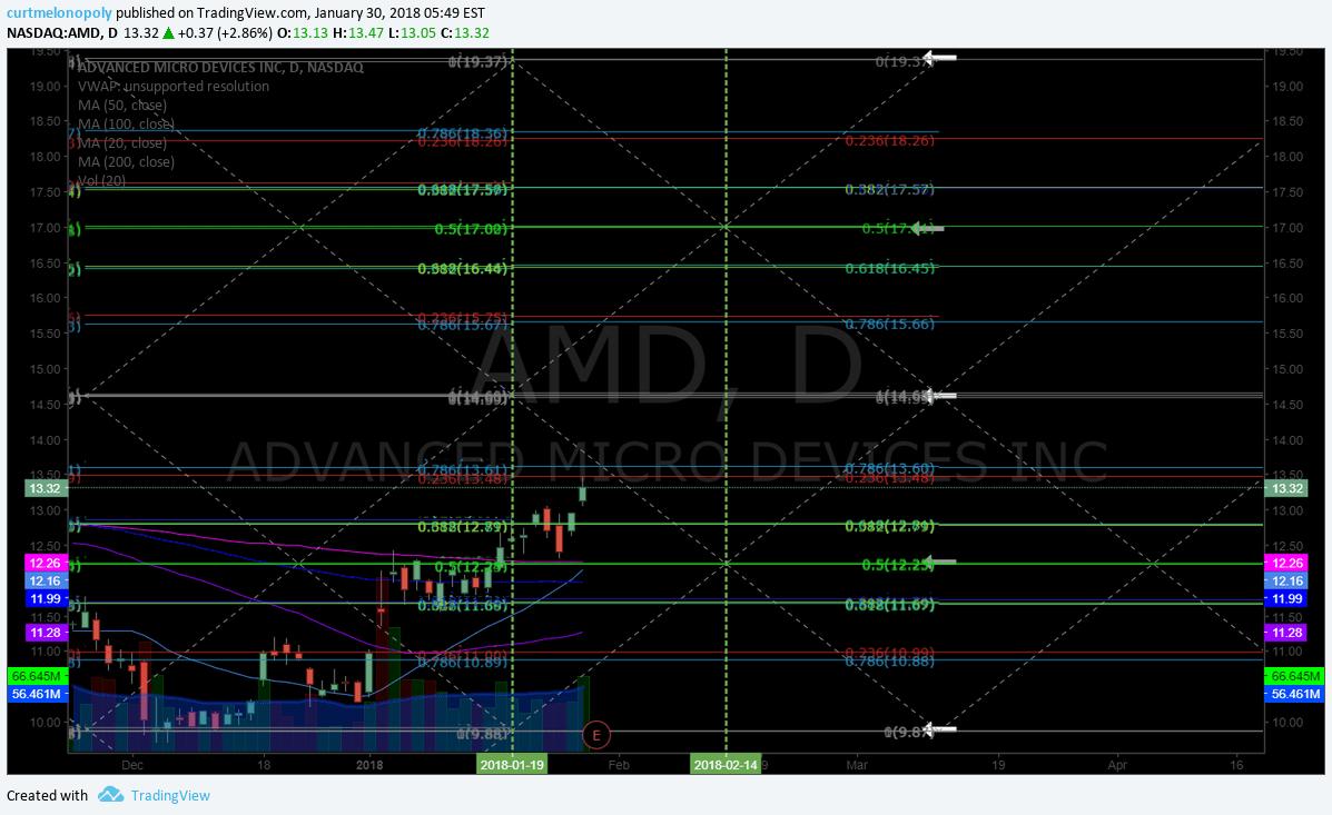 $AMD, earnings, price, targets