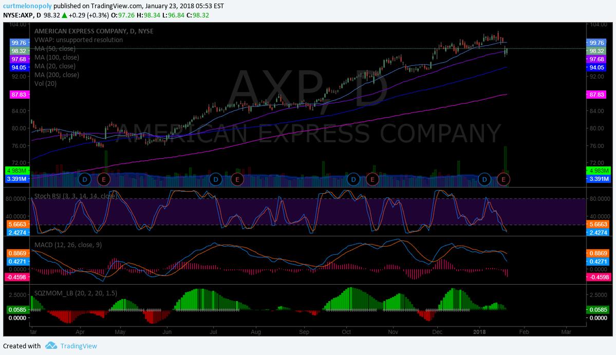 $AXP, Chart, 50 MA, Support, test