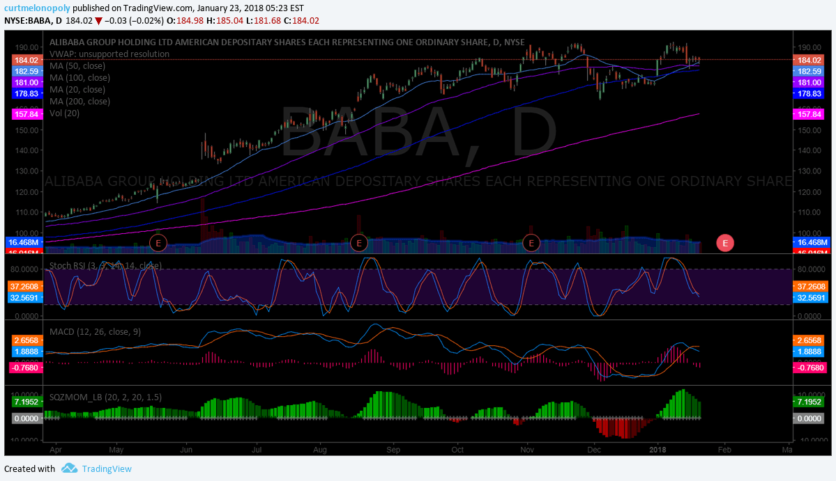 $BABA, Daily, Chart