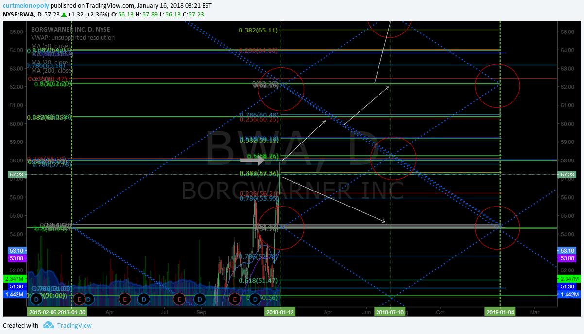 $BWA, swingtrading, chart
