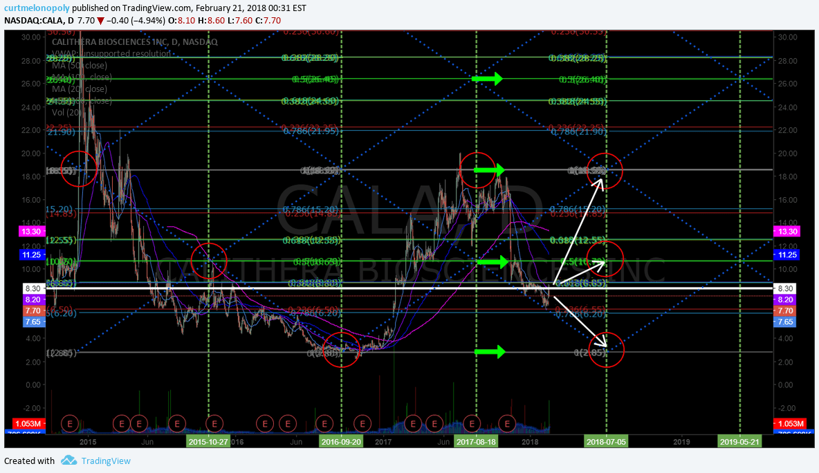 $CALA, stock, chart, Daily, price, targets