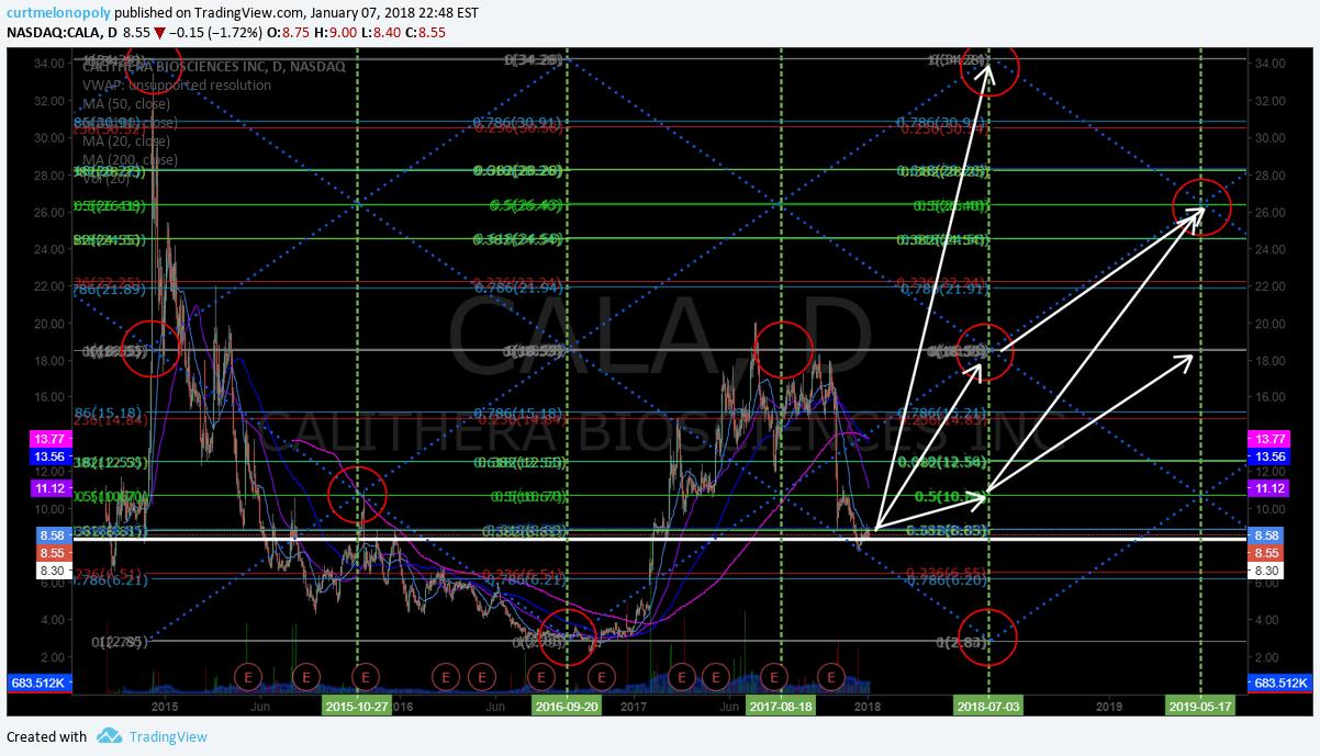 $CALA, swing, trading, chart