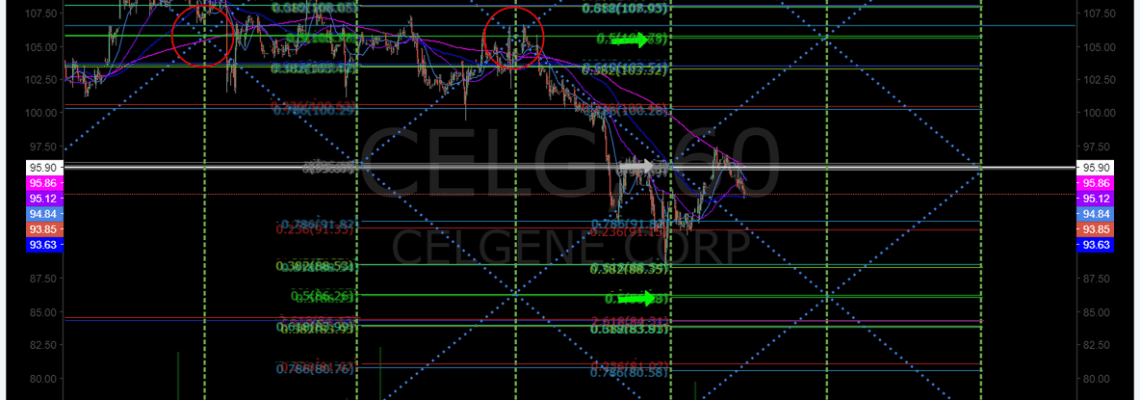 $CELG, stock, chart, 60 mi