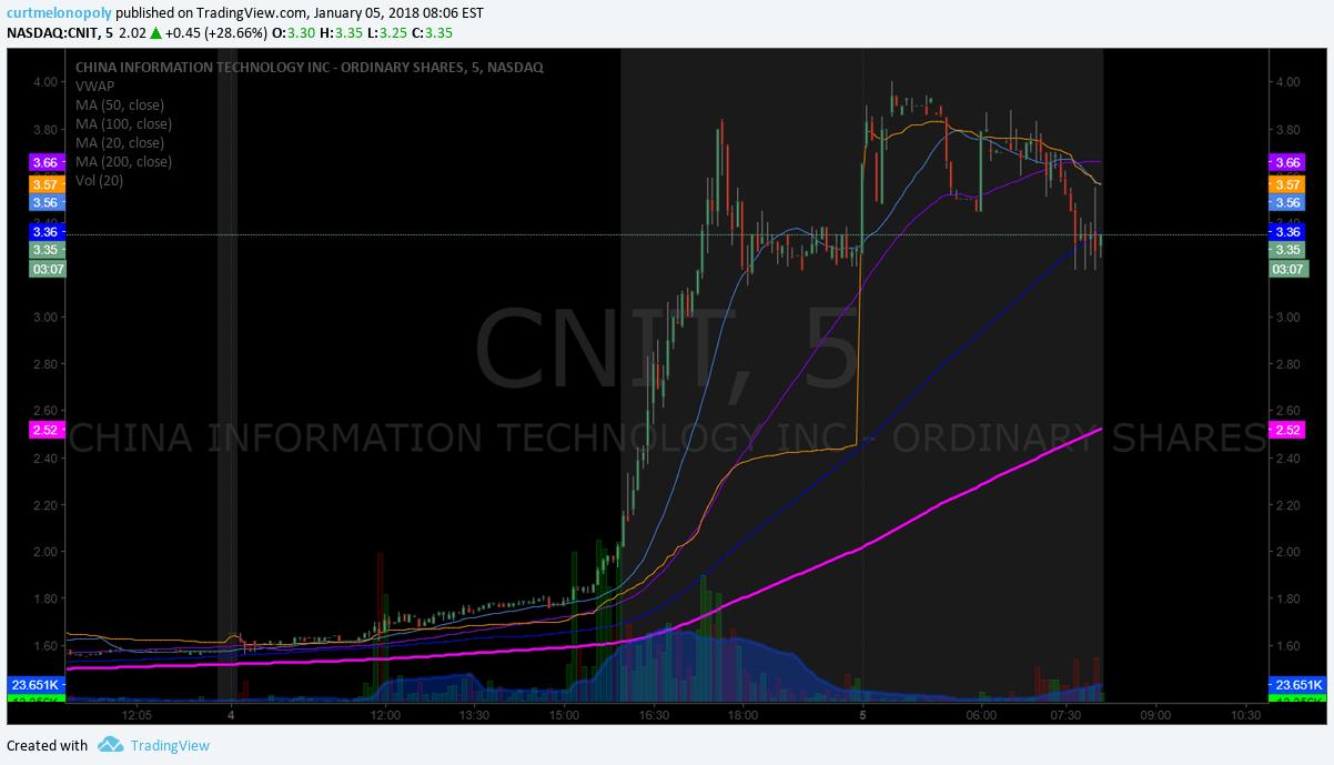 $CNIT, premarket, trading, plan
