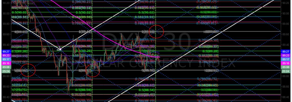 $DXY, US, Dollar, Algorithm, chart