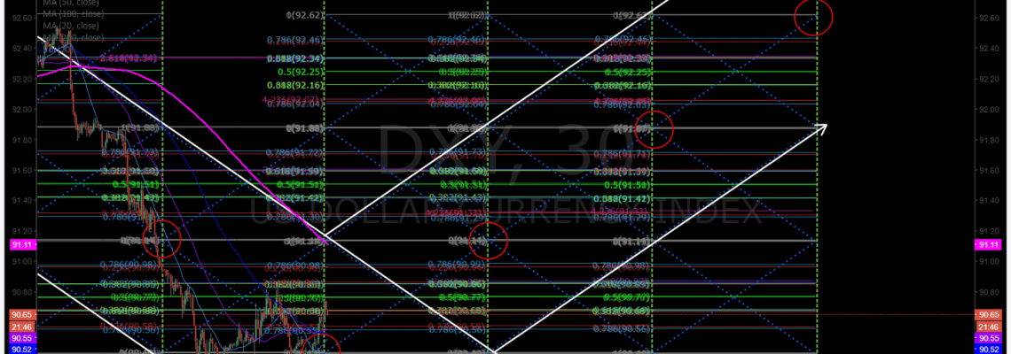 $DXY, uptrend, chart, channel