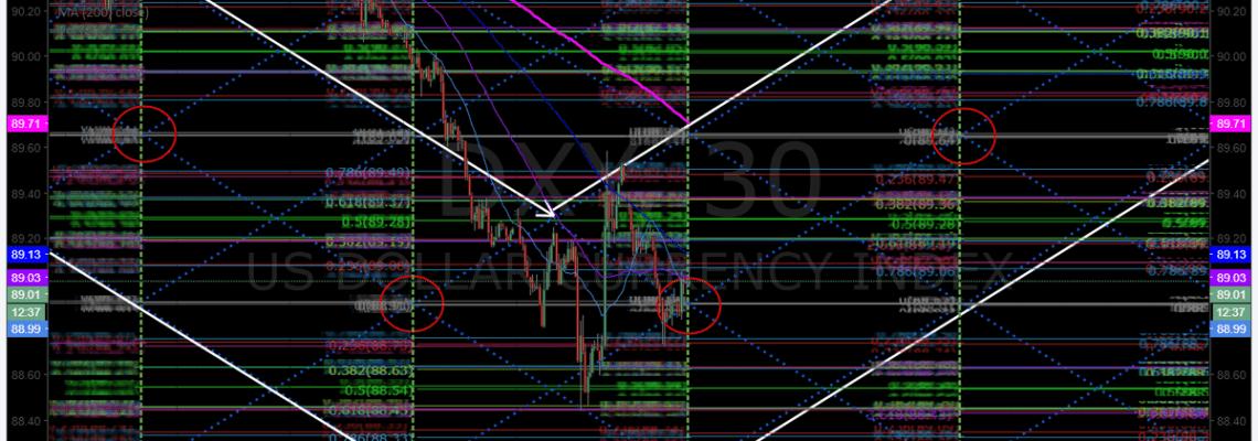 Trading plan, premarket, DXY, Dollar