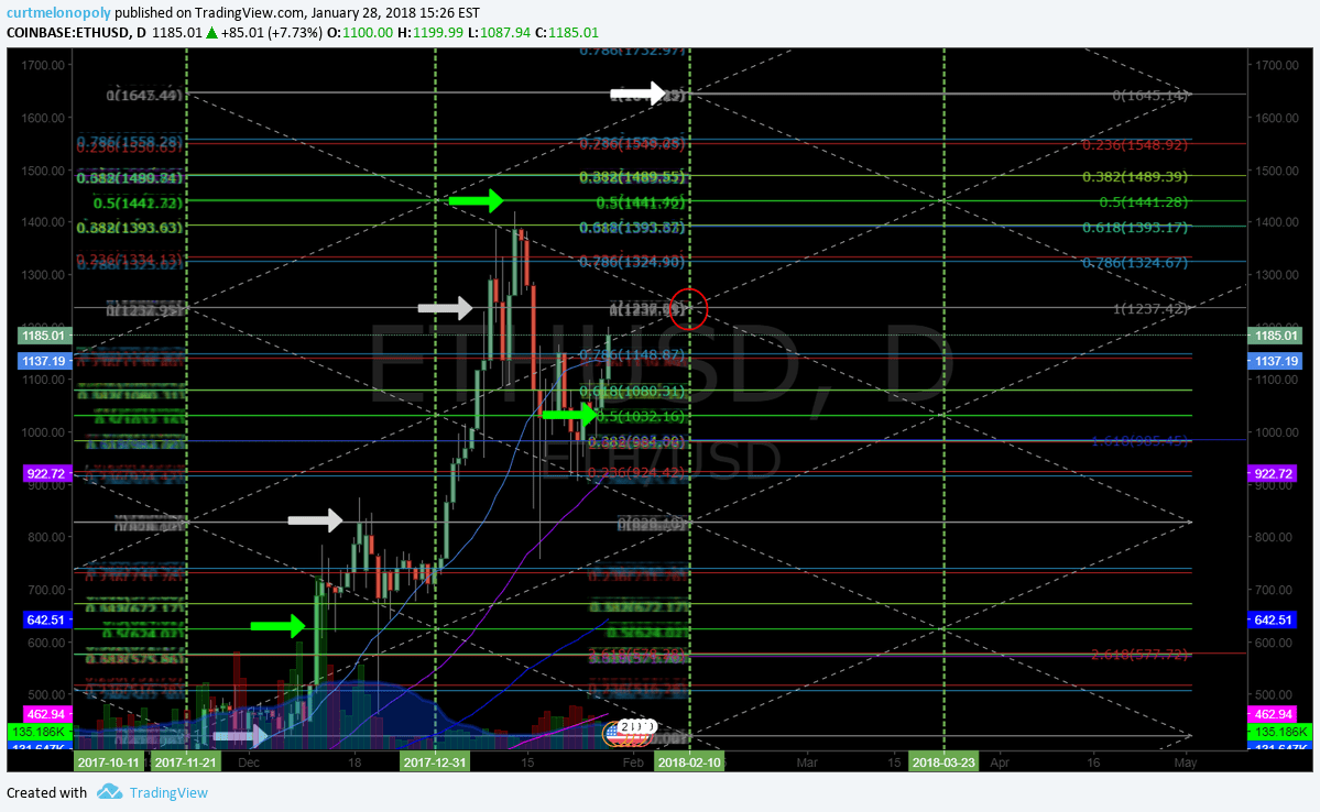 $ETH, buy, sell, price, triggers, swing, trading