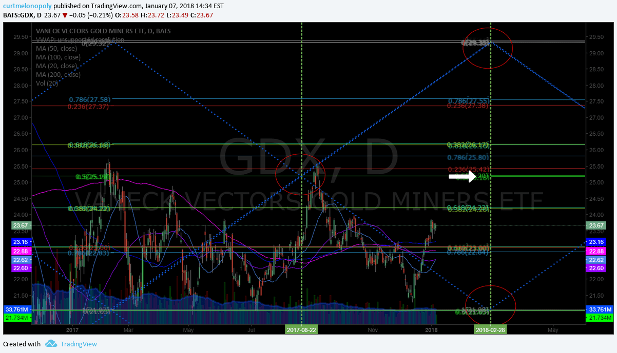 $GDX, chart, price, targets
