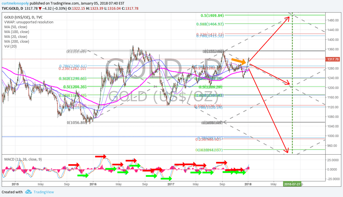 Gold, resistance, test, chart, daily, price, targets