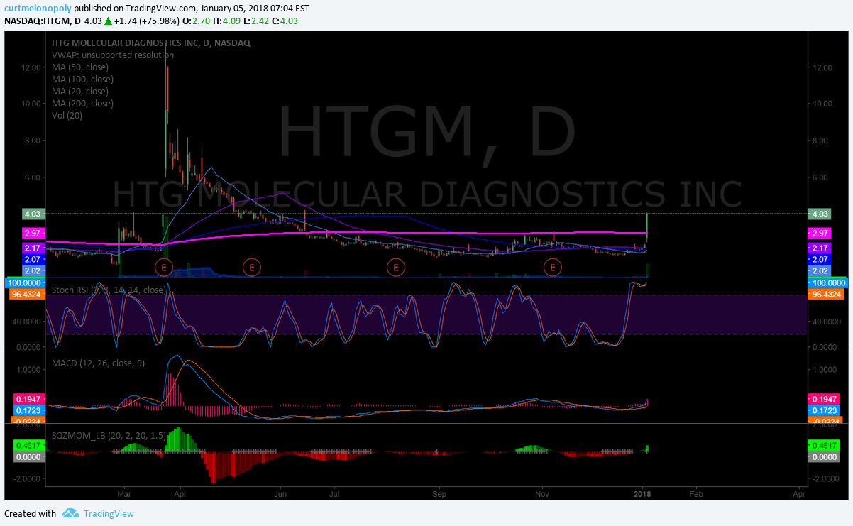 $HTGM, on, watch