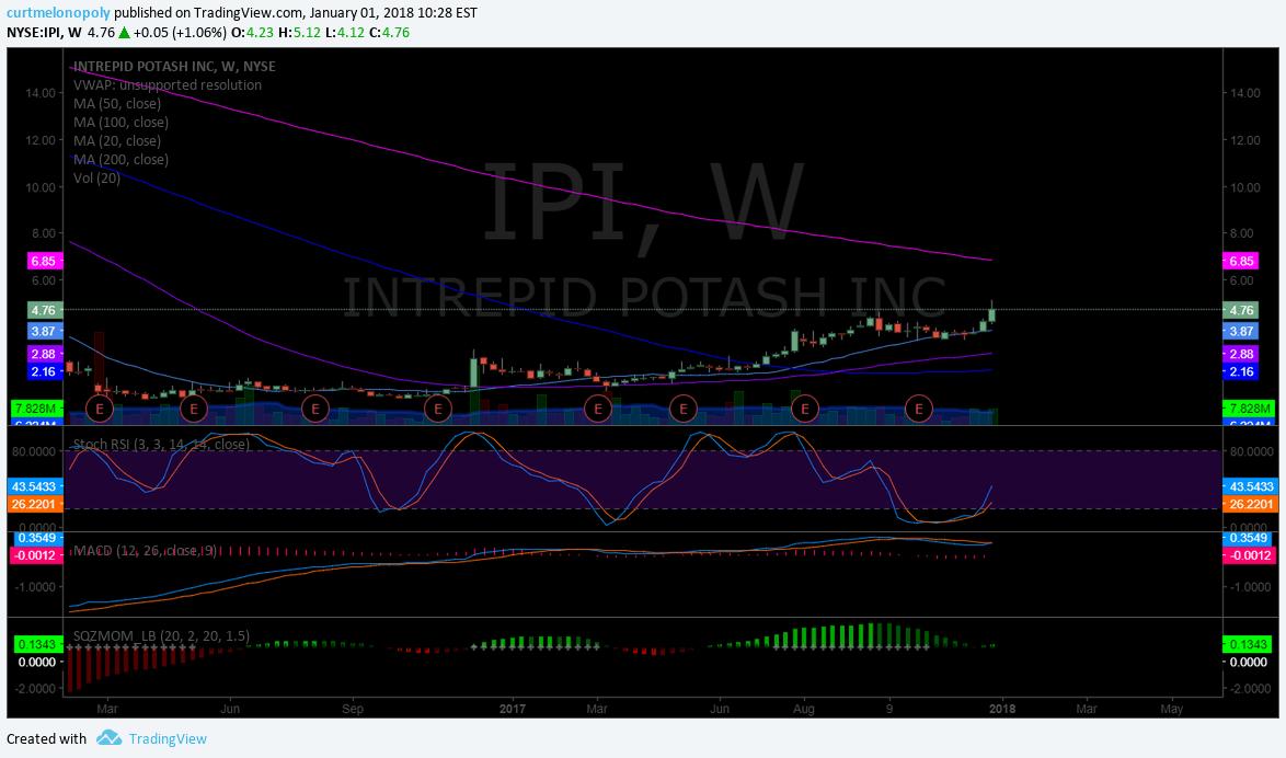 $IPI, weekly, chart