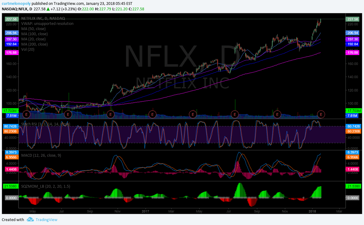 $NFLX, Chart, Daily, Earnings
