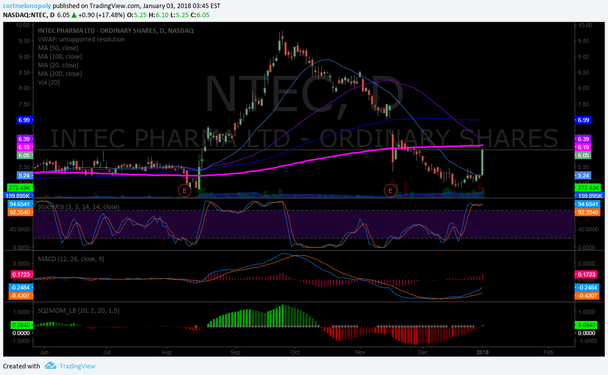 $NTEC, chart