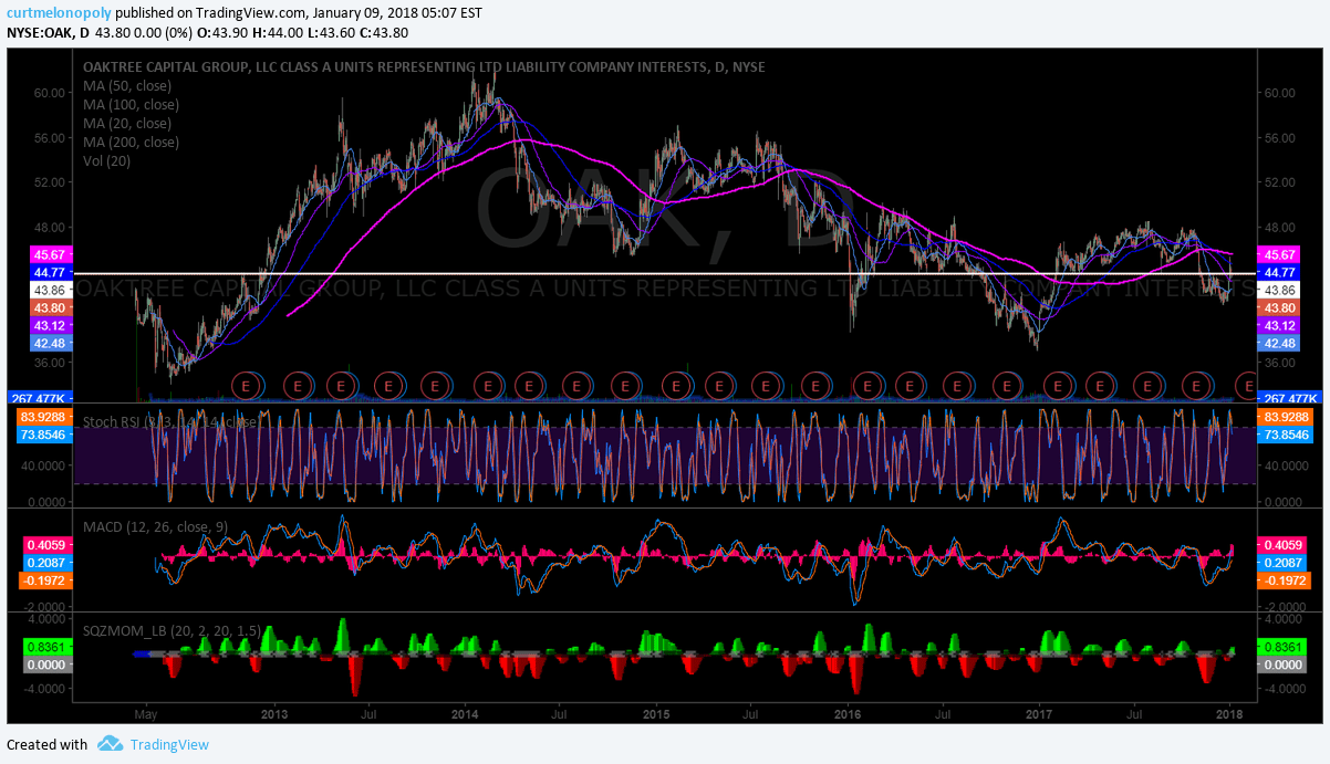 $OAK, Daily, chart, swingtrading