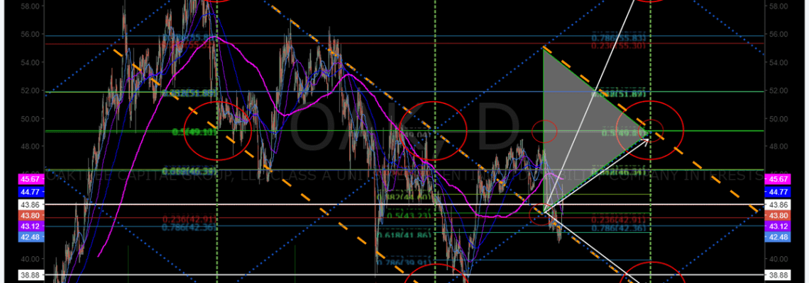 $OAK, Swing trading, price, targets, chart