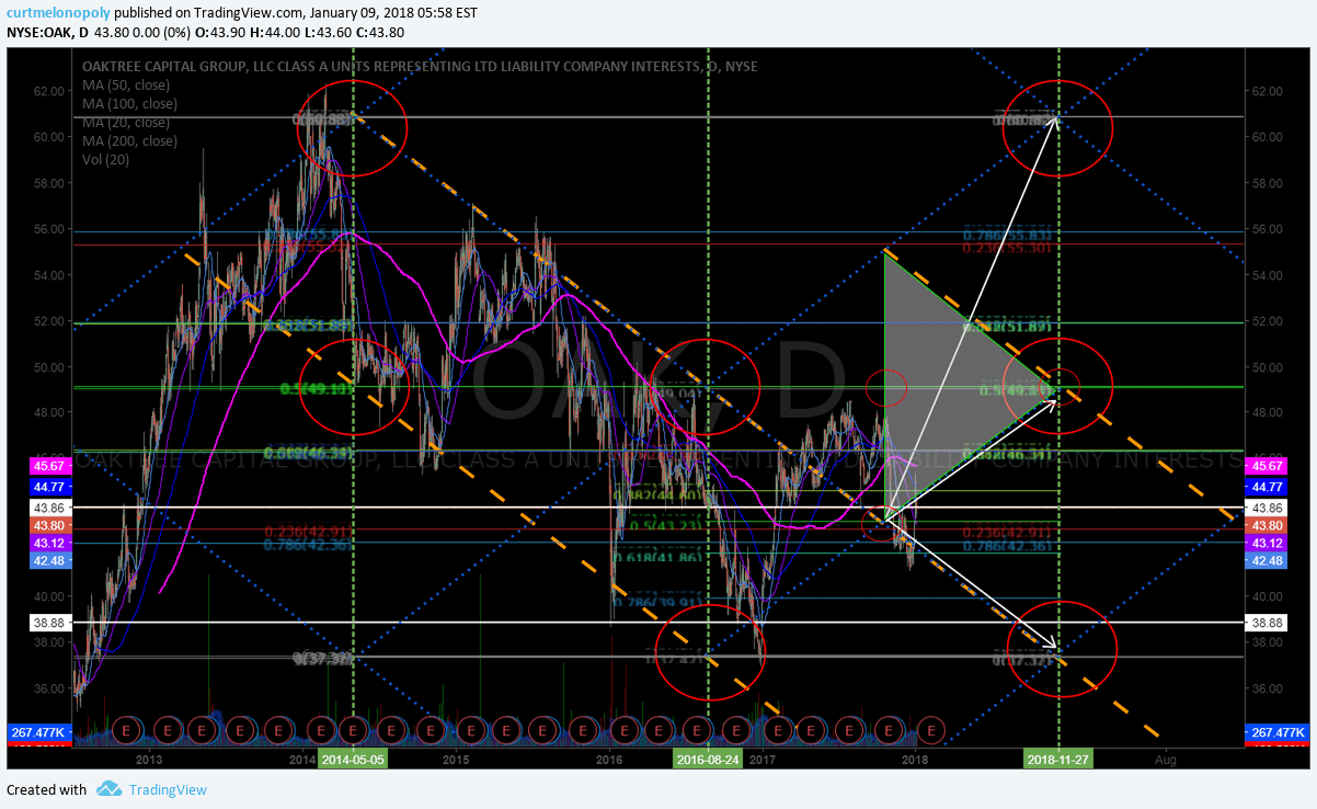 $OAK, Swing trading, price, targets, chart