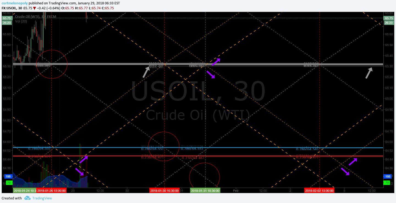 Oil, down, channel, chart, $USOIL $WTI