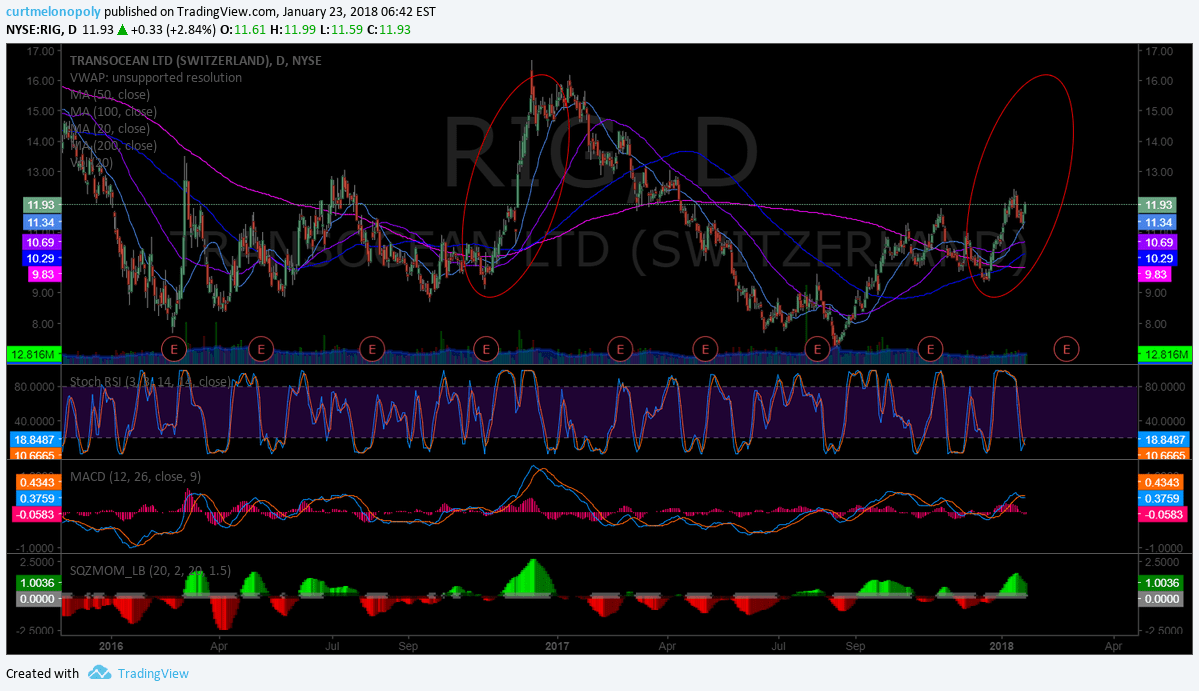 $RIG, swing, trading, chart