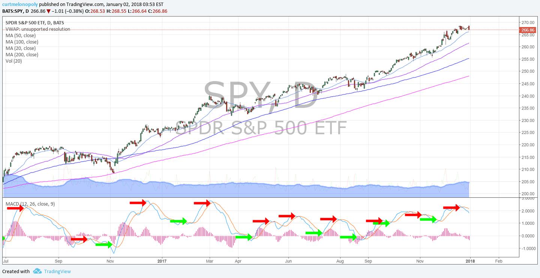 $SPY, MACD, daily, chart