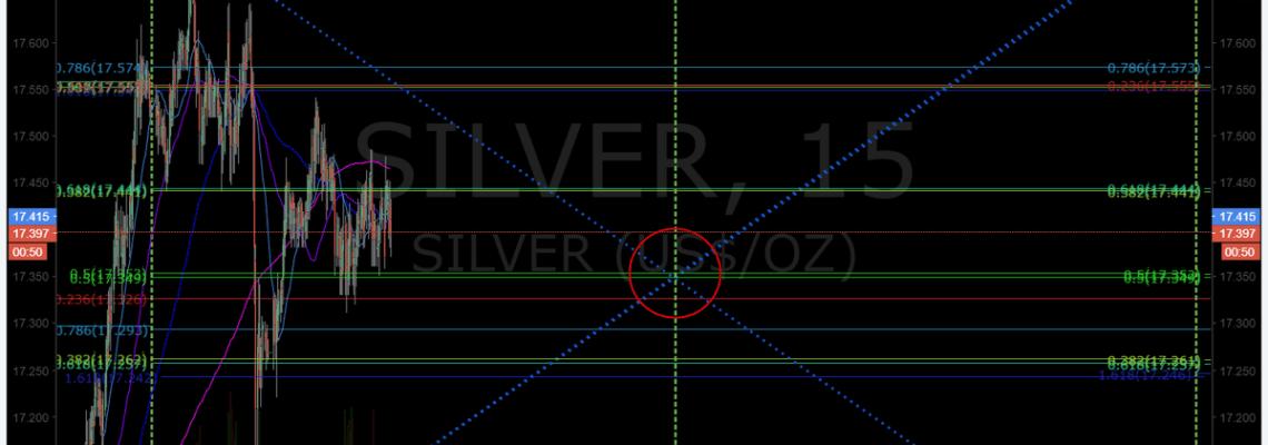 Silver, Chart, Algorithm, Model