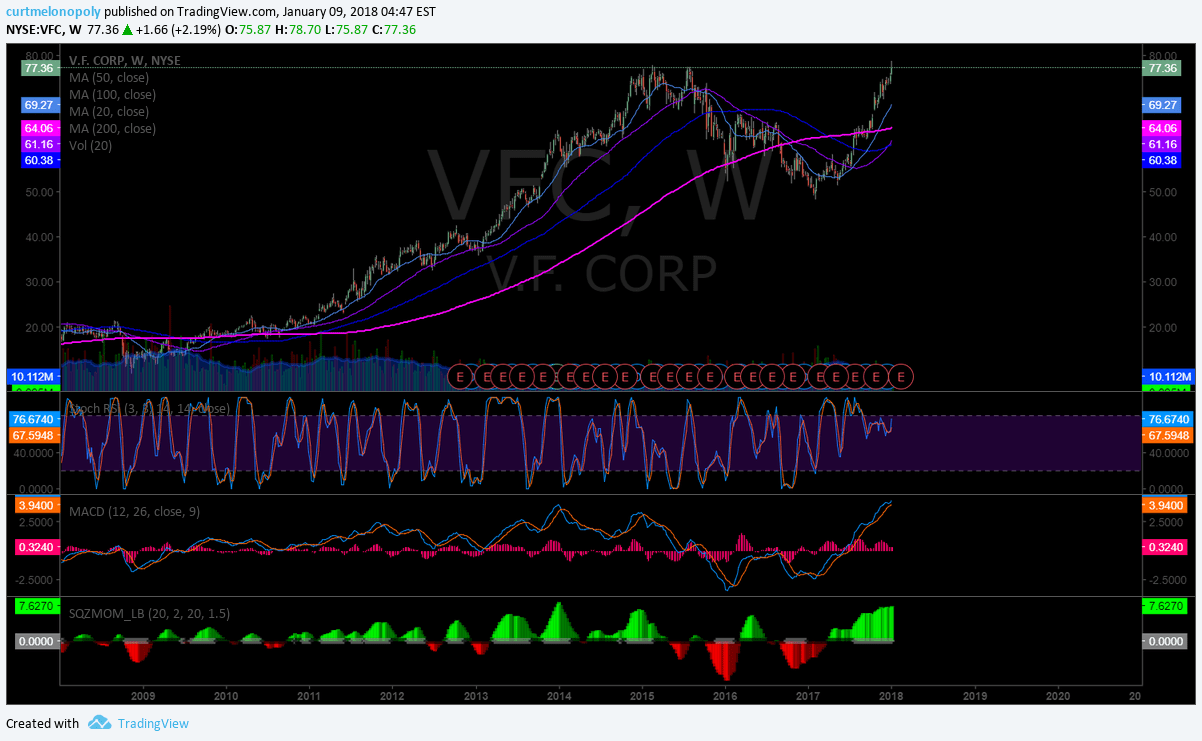 $VFC, 52 week, highs, chart