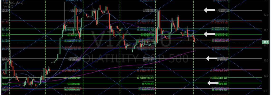 $VIX, volatility, chart