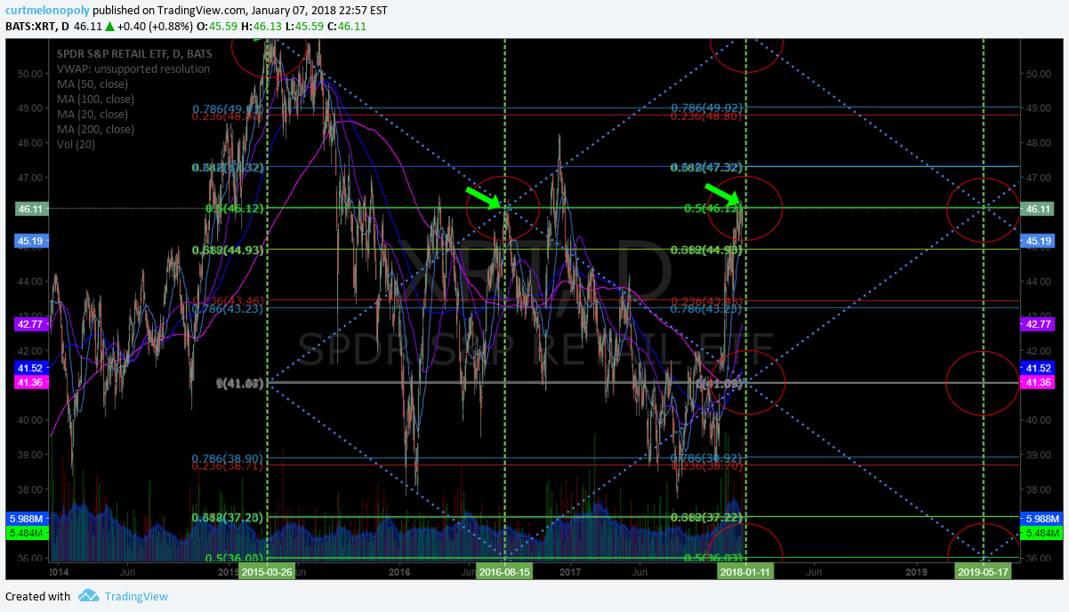 $XRT, price, target, hit, chart
