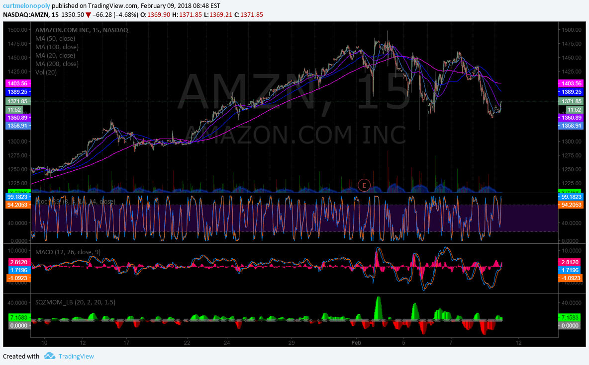 $AMZN, premarket, shares, chart