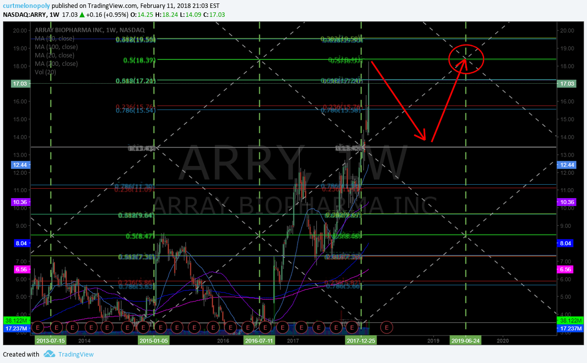 $ARRY, weekly, chart, symmetry
