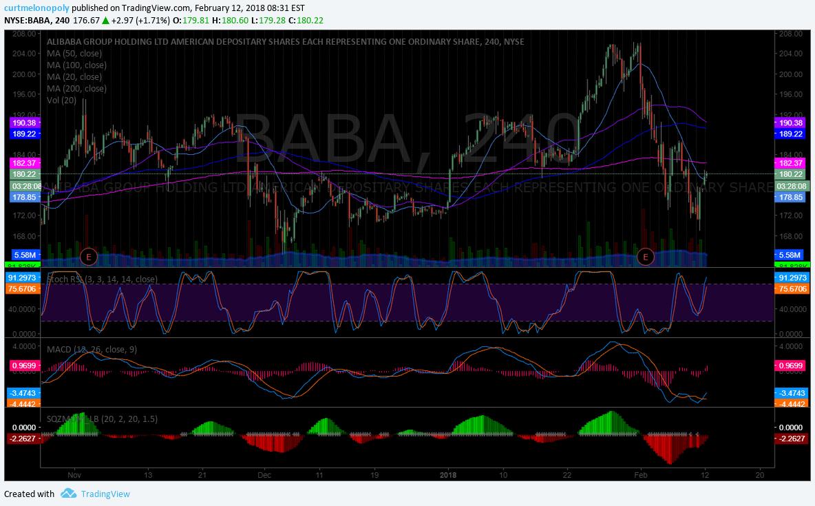 $BABA, premarket, trading, up, plan, chart